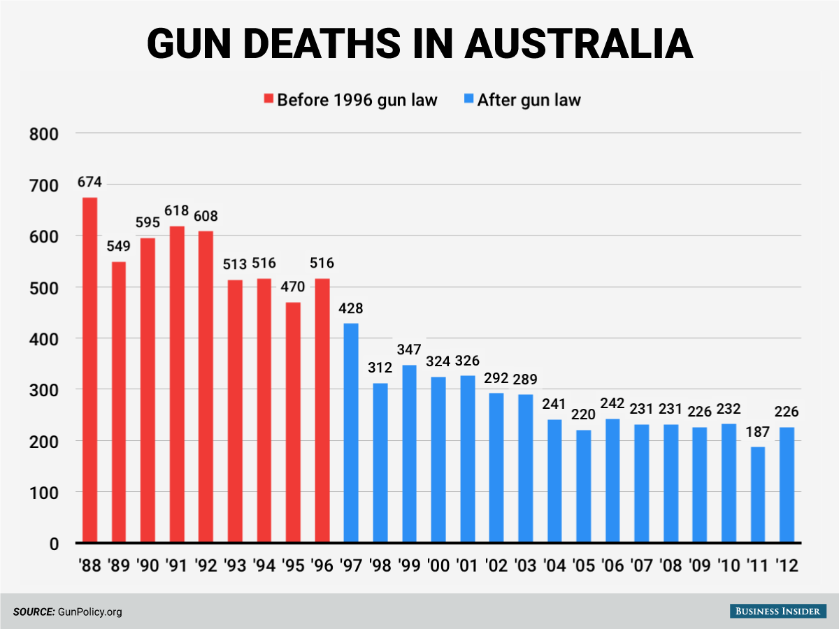 A graph illustrates the amount of gun deaths in Australia before and after the 1996 gun law.