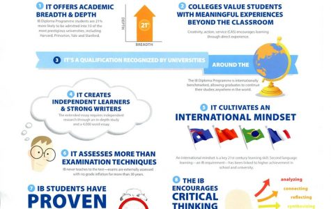 The true value of IB Diploma