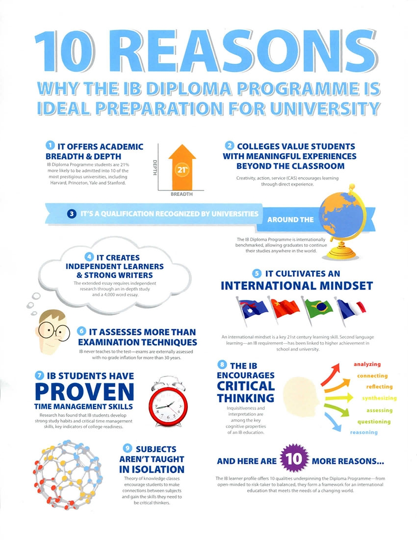Top ten reasons for taking IB diploma.