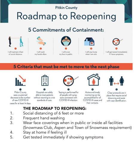 "Pitkin County ""Roadmap to Reopening"" regulations for restaurants in the county."