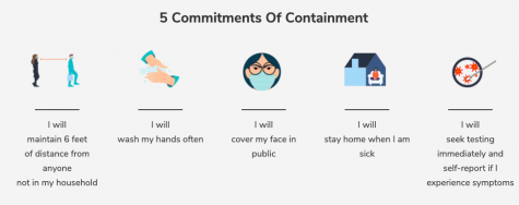 Following the 5 Commitments of Containment is necessary to be able to return to school.
